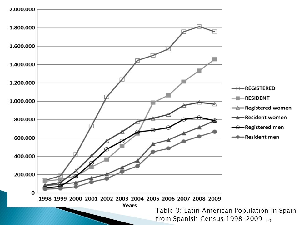 Table 3: Latin American Population In Spain from Spanish Census 1998-2009 10