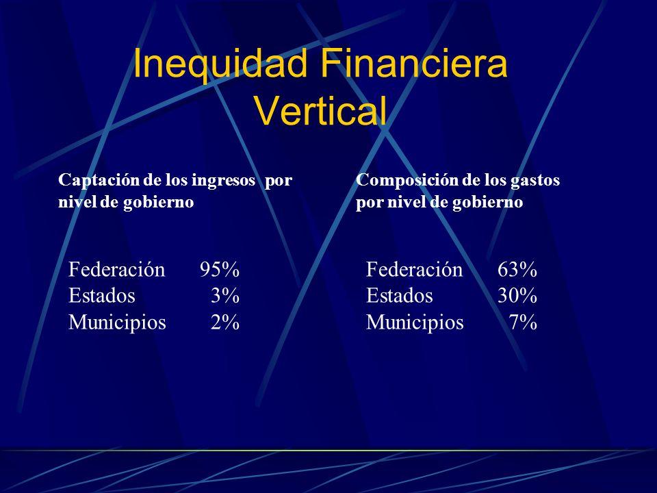 Inequidad Financiera Vertical Captación de los ingresos por nivel de gobierno Federación95% Estados 3% Municipios 2% Federación63% Estados30% Municipi