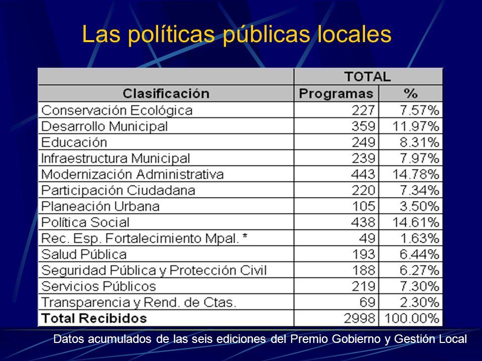 Las políticas públicas locales Datos acumulados de las seis ediciones del Premio Gobierno y Gestión Local