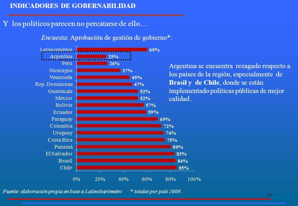 10 Argentina se encuentra rezagado respecto a los países de la región, especialmente de Brasil y de Chile, donde se están implementado políticas públi