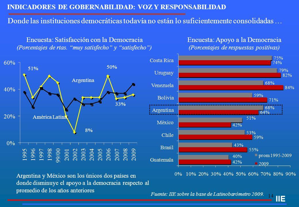 14 IIE Encuesta: Satisfacción con la Democracia (Porcentajes de rtas. muy satisfecho y satisfecho) Fuente: IIE sobre la base de Latinobarómetro 2009.