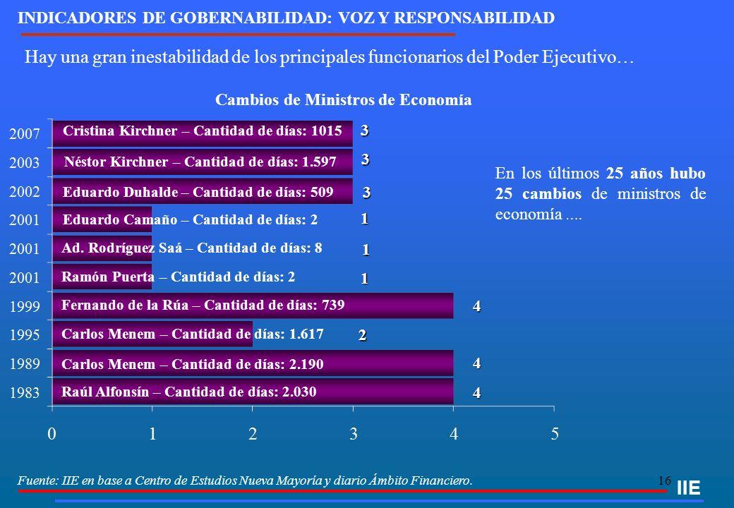 16 Fuente: IIE en base a Centro de Estudios Nueva Mayoría y diario Ámbito Financiero. Hay una gran inestabilidad de los principales funcionarios del P