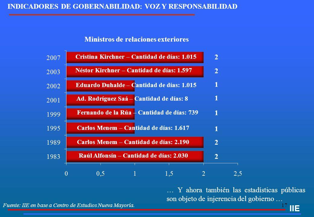 17 Fuente: IIE en base a Centro de Estudios Nueva Mayoría. IIE INDICADORES DE GOBERNABILIDAD: VOZ Y RESPONSABILIDAD … Y ahora también las estadísticas