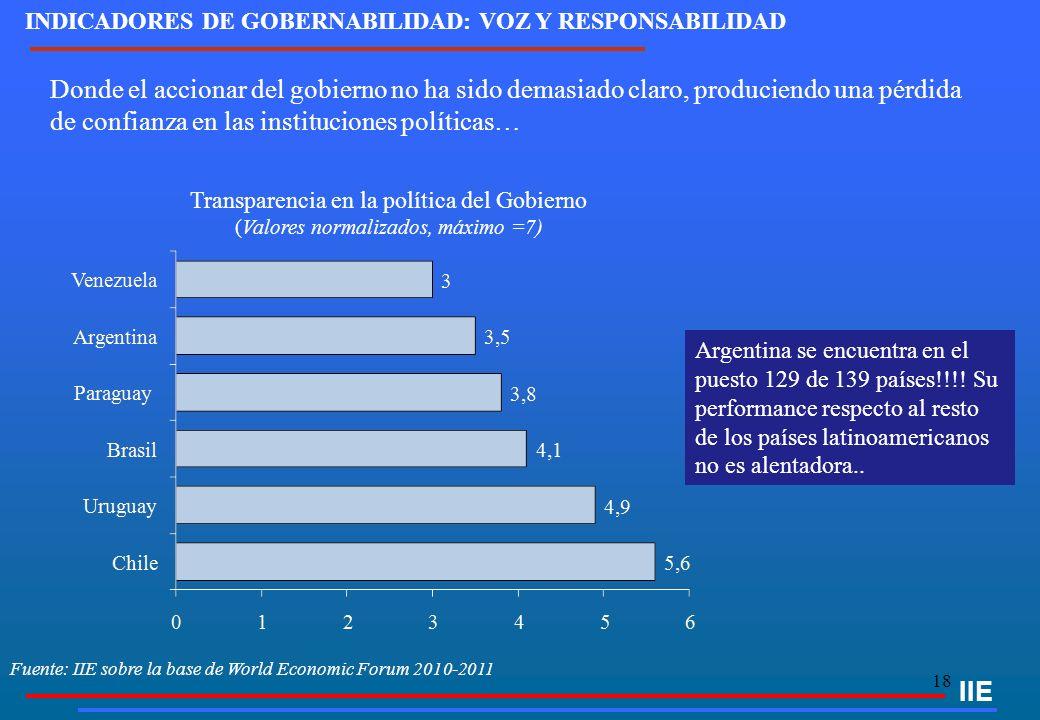 18 IIE INDICADORES DE GOBERNABILIDAD: VOZ Y RESPONSABILIDAD Donde el accionar del gobierno no ha sido demasiado claro, produciendo una pérdida de confianza en las instituciones políticas… Transparencia en la política del Gobierno (Valores normalizados, máximo =7) Argentina se encuentra en el puesto 129 de 139 países!!!.