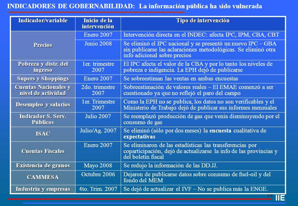 19 INDICADORES DE GOBERNABILIDAD: La información pública ha sido vulnerada Indicador/variable Inicio de la intervención Tipo de intervención Precios E