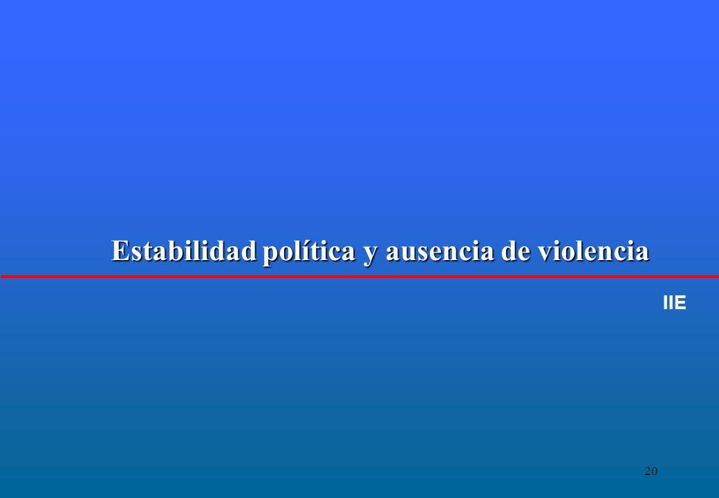 20 Estabilidad política y ausencia de violencia IIE