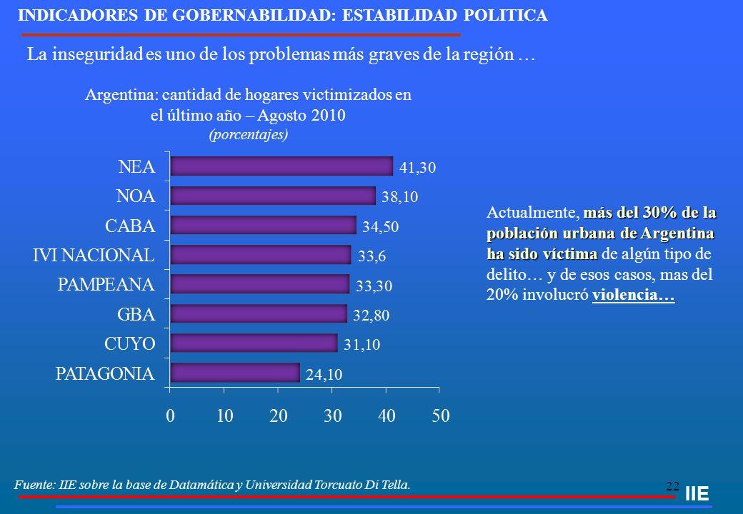 22 Fuente: IIE sobre la base de Datamática y Universidad Torcuato Di Tella. IIE Argentina: cantidad de hogares victimizados en el último año – Agosto