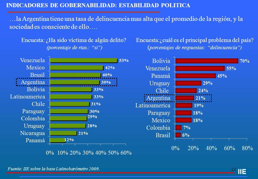 23 Fuente: IIE sobre la base Latinobarómetro 2009. IIE Encuesta: ¿Ha sido víctima de algún delito? (porcentaje de rtas.: si) …la Argentina tiene una t