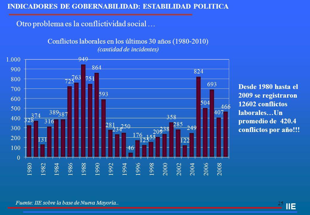 25 Fuente: IIE sobre la base de Nueva Mayoría.. Conflictos laborales en los últimos 30 años (1980-2010) (cantidad de incidentes) IIE Otro problema es