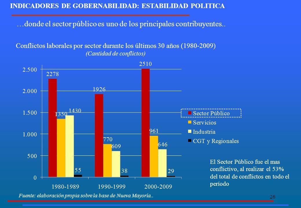 26 INDICADORES DE GOBERNABILIDAD: ESTABILIDAD POLITICA Conflictos laborales por sector durante los últimos 30 años (1980-2009) (Cantidad de conflictos) El Sector Público fue el mas conflictivo, al realizar el 53% del total de conflictos en todo el período …donde el sector público es uno de los principales contribuyentes..
