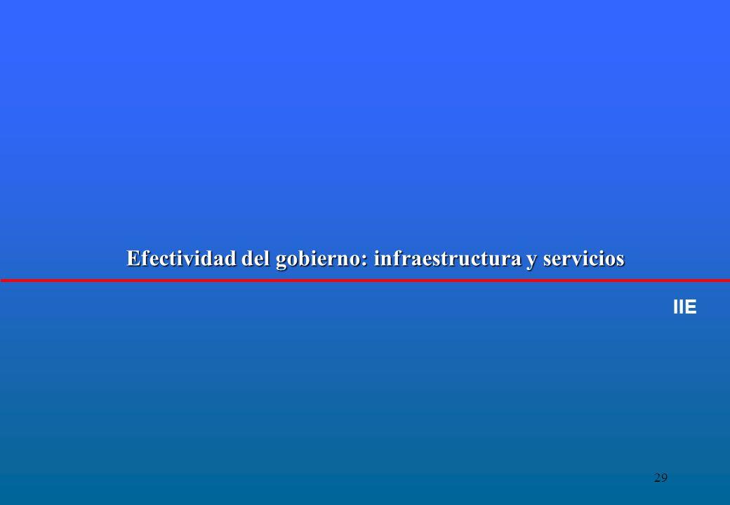 29 Efectividad del gobierno: infraestructura y servicios IIE