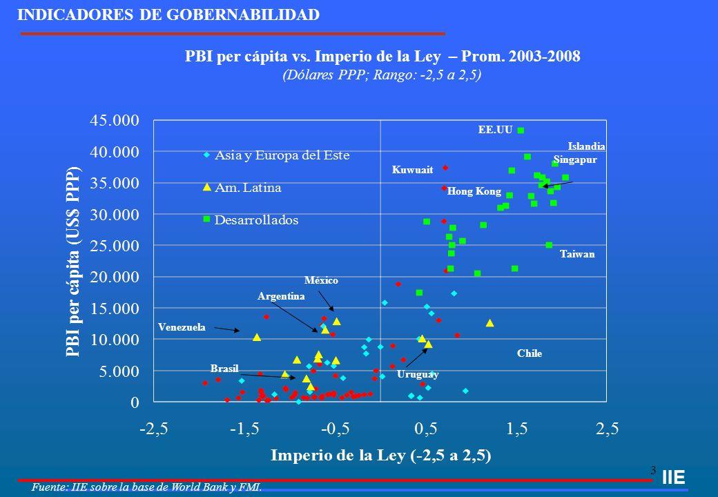 3 IIE INDICADORES DE GOBERNABILIDAD PBI per cápita vs. Imperio de la Ley – Prom. 2003-2008 (Dólares PPP; Rango: -2,5 a 2,5) Islandia Fuente: IIE sobre
