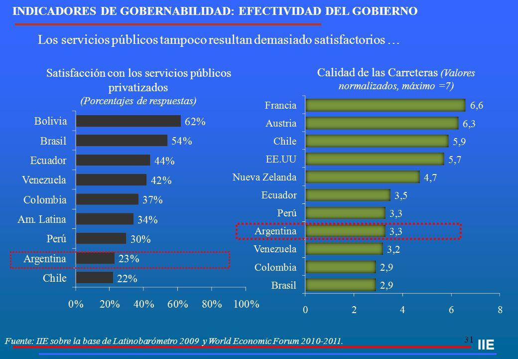 31 IIE INDICADORES DE GOBERNABILIDAD: EFECTIVIDAD DEL GOBIERNO Satisfacción con los servicios públicos privatizados (Porcentajes de respuestas) Los servicios públicos tampoco resultan demasiado satisfactorios … Fuente: IIE sobre la base de Latinobarómetro 2009 y World Economic Forum 2010-2011.