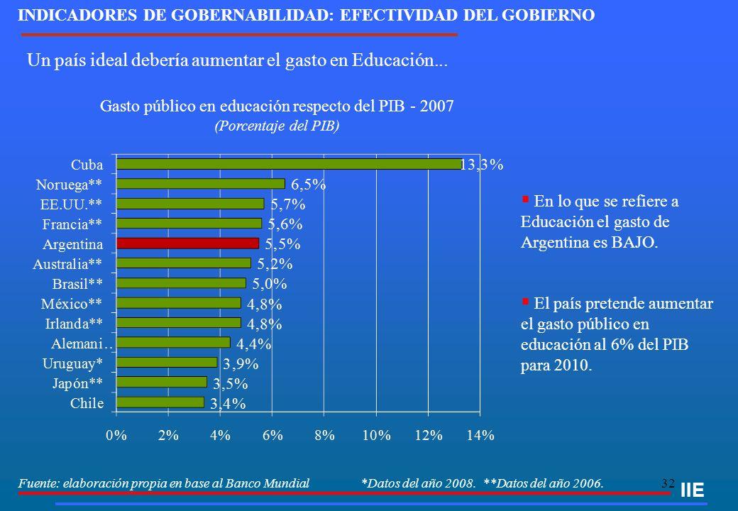 32 IIE Fuente: elaboración propia en base al Banco Mundial *Datos del año 2008. **Datos del año 2006. INDICADORES DE GOBERNABILIDAD: EFECTIVIDAD DEL G