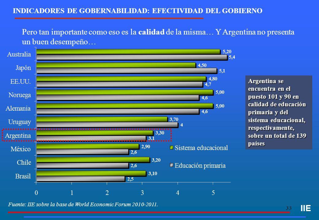 33 INDICADORES DE GOBERNABILIDAD: EFECTIVIDAD DEL GOBIERNO IIE Pero tan importante como eso es la calidad de la misma… Y Argentina no presenta un buen desempeño… Fuente: IIE sobre la base de World Economic Forum 2010-2011.