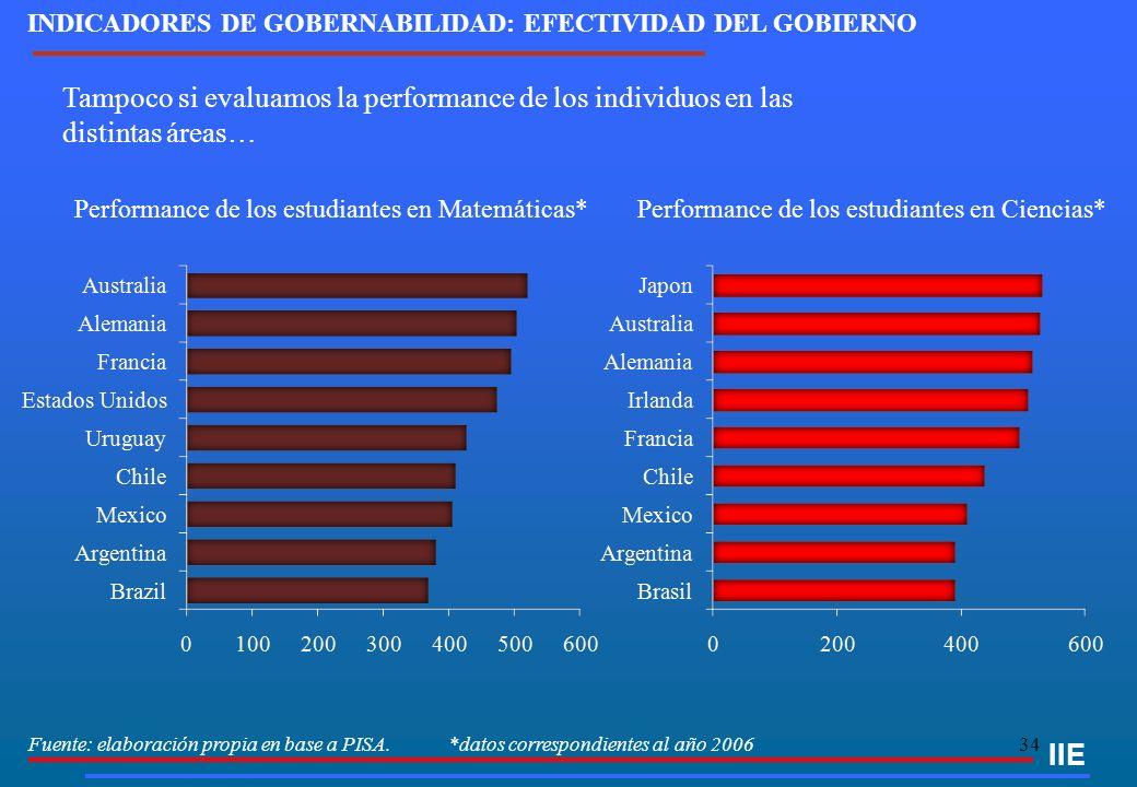 34 IIE Fuente: elaboración propia en base a PISA.*datos correspondientes al año 2006 INDICADORES DE GOBERNABILIDAD: EFECTIVIDAD DEL GOBIERNO Tampoco s