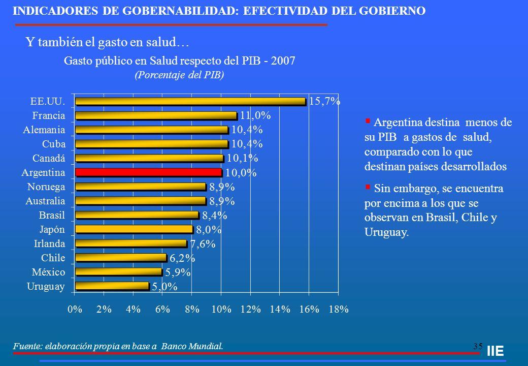 35 IIE Fuente: elaboración propia en base a Banco Mundial. Gasto público en Salud respecto del PIB - 2007 (Porcentaje del PIB) Argentina destina menos