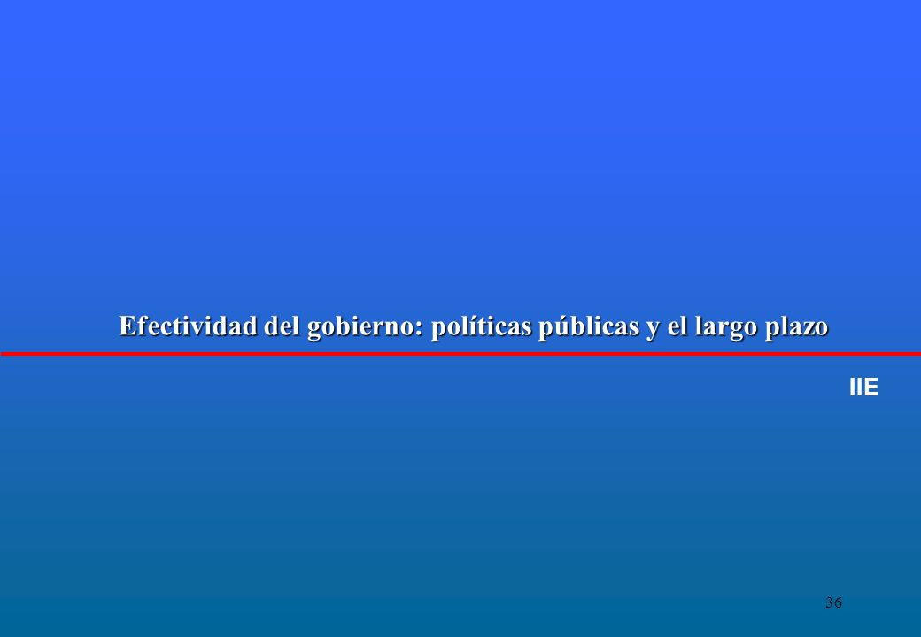 36 Efectividad del gobierno: políticas públicas y el largo plazo IIE