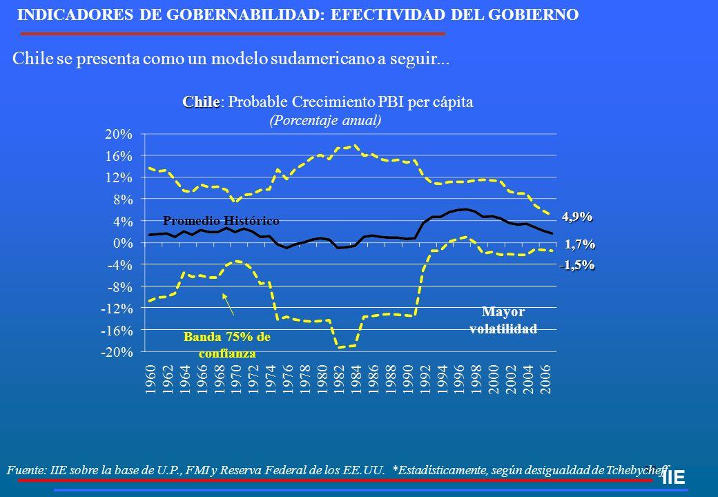 38 IIE Chile se presenta como un modelo sudamericano a seguir... Chile Chile: Probable Crecimiento PBI per cápita (Porcentaje anual) Promedio Históric