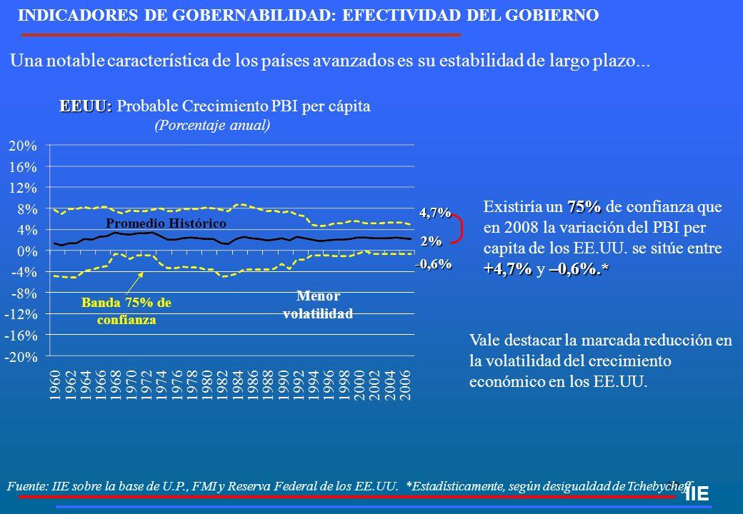 39 Fuente: IIE sobre la base de U.P., FMI y Reserva Federal de los EE.UU. *Estadísticamente, según desigualdad de Tchebycheff IIE Vale destacar la mar