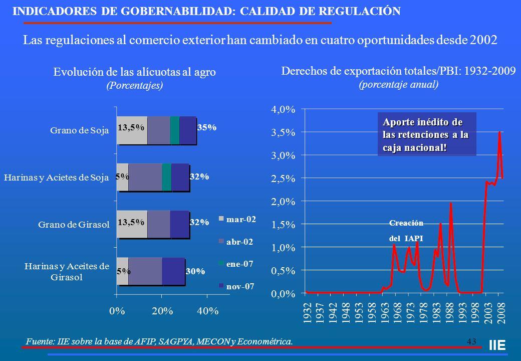 43 Fuente: IIE sobre la base de AFIP, SAGPYA, MECON y Econométrica. Las regulaciones al comercio exterior han cambiado en cuatro oportunidades desde 2