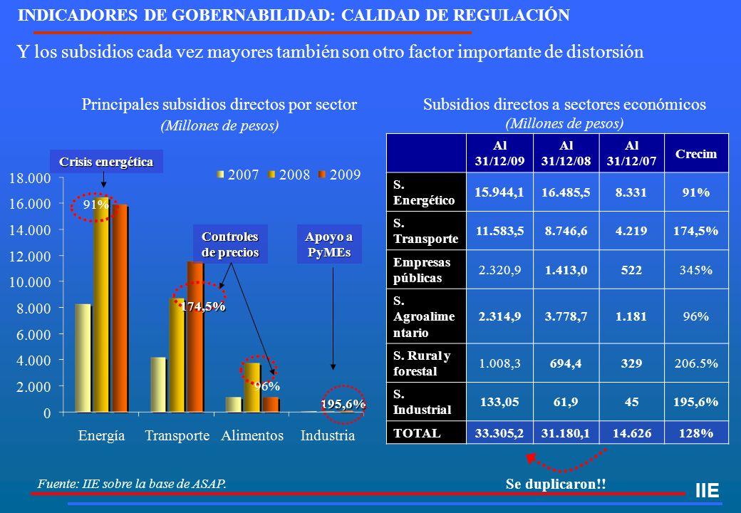 Fuente: IIE sobre la base de ASAP. Y los subsidios cada vez mayores también son otro factor importante de distorsión IIE Al 31/12/09 Al 31/12/08 Al 31