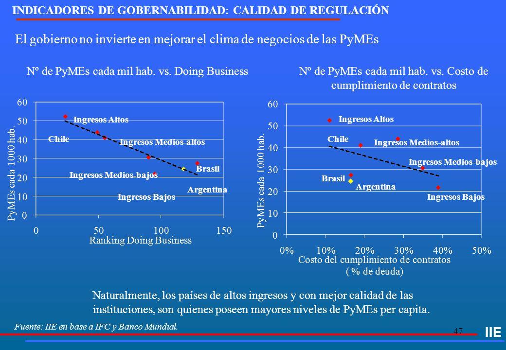 47 Fuente: IIE en base a IFC y Banco Mundial. IIE El gobierno no invierte en mejorar el clima de negocios de las PyMEs Nº de PyMEs cada mil hab. vs. D