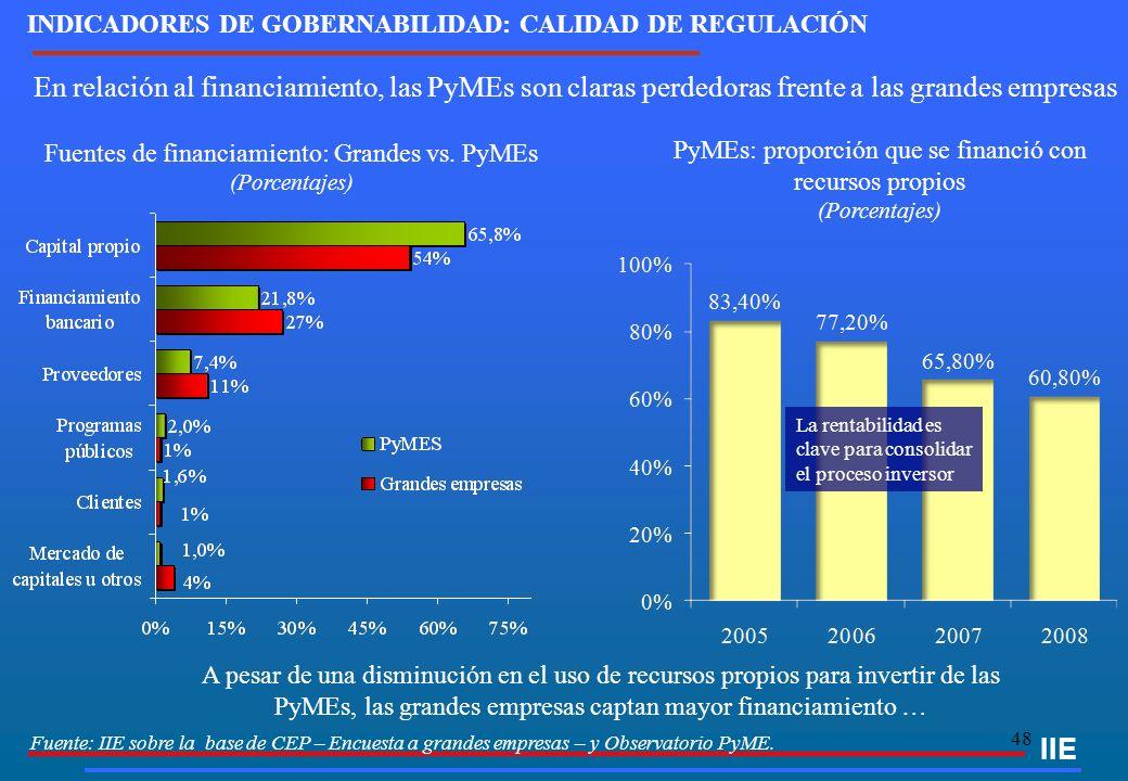 48 En relación al financiamiento, las PyMEs son claras perdedoras frente a las grandes empresas IIE Fuentes de financiamiento: Grandes vs. PyMEs (Porc