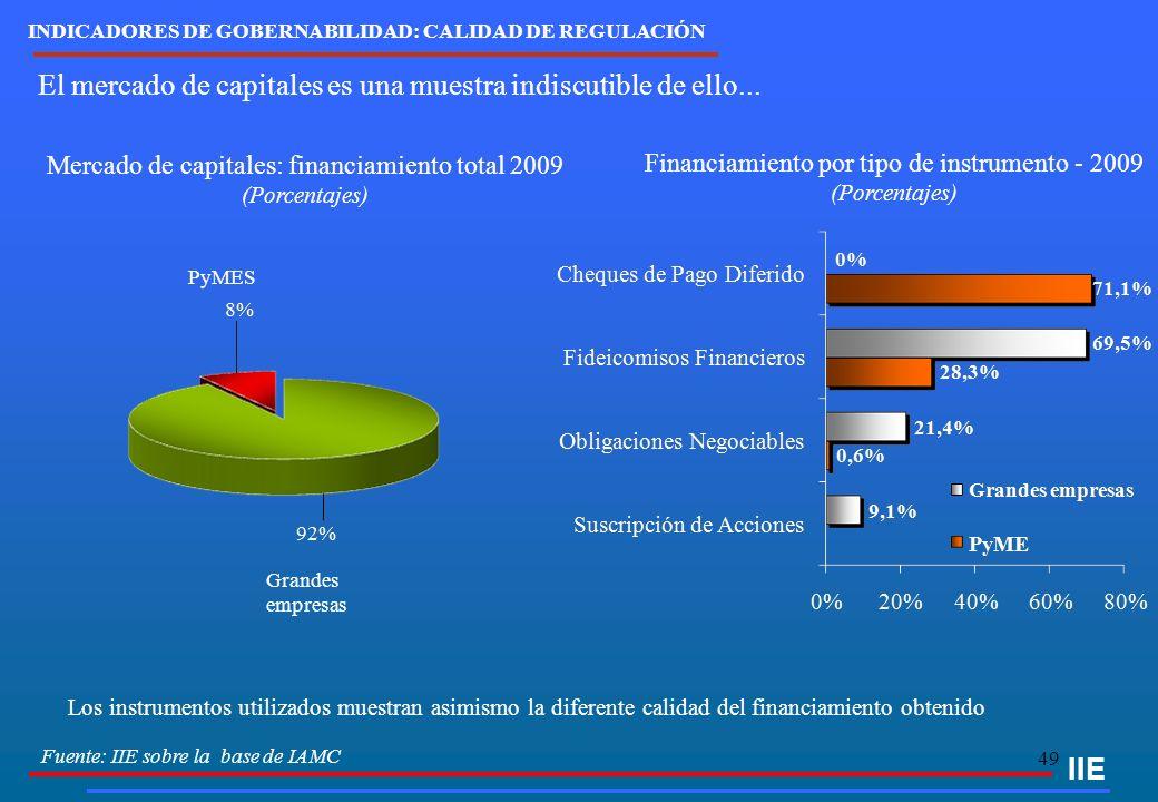 49 El mercado de capitales es una muestra indiscutible de ello... IIE Mercado de capitales: financiamiento total 2009 (Porcentajes) Fuente: IIE sobre