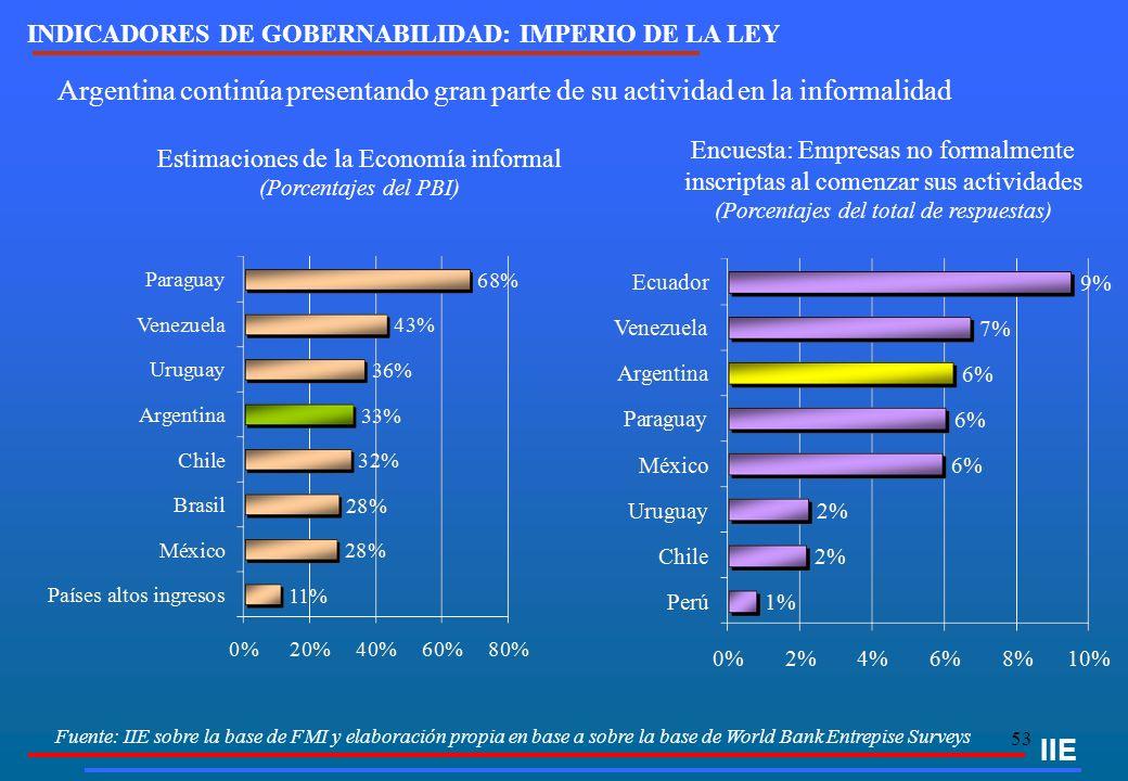 53 IIE Estimaciones de la Economía informal (Porcentajes del PBI) INDICADORES DE GOBERNABILIDAD: IMPERIO DE LA LEY Argentina continúa presentando gran