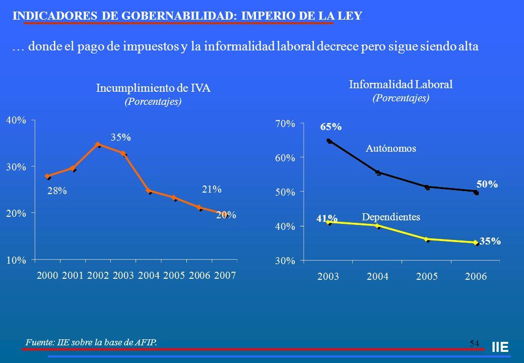 54 Fuente: IIE sobre la base de AFIP. IIE Incumplimiento de IVA (Porcentajes) Dependientes Autónomos … donde el pago de impuestos y la informalidad la