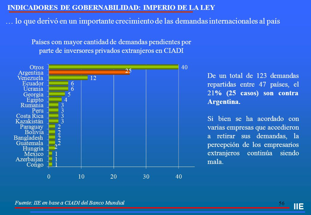 56 IIE Fuente: IIE en base a CIADI del Banco Mundial Países con mayor cantidad de demandas pendientes por parte de inversores privados extranjeros en CIADI De un total de 123 demandas repartidas entre 47 países, el 21% (25 casos) son contra Argentina.