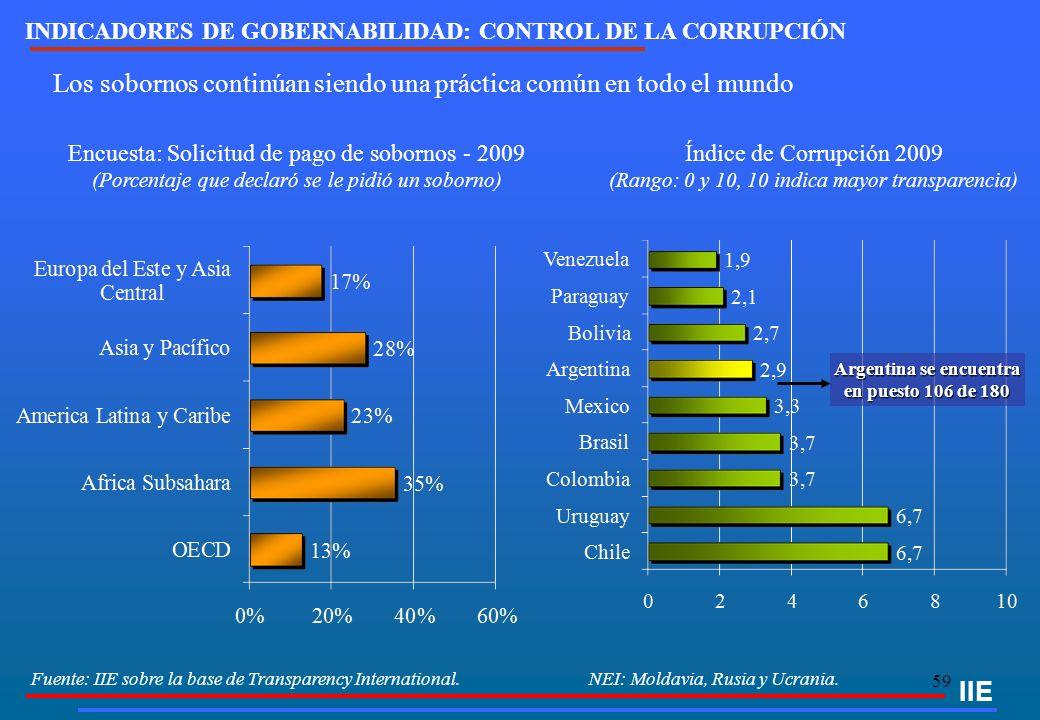 59 IIE Encuesta: Solicitud de pago de sobornos - 2009 (Porcentaje que declaró se le pidió un soborno) Los sobornos continúan siendo una práctica común
