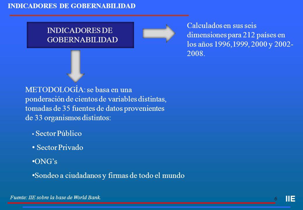 6 INDICADORES DE GOBERNABILIDAD IIE METODOLOGÍA: se basa en una ponderación de cientos de variables distintas, tomadas de 35 fuentes de datos provenientes de 33 organismos distintos: INDICADORES DE GOBERNABILIDAD Sector Público Sector Privado ONGs Sondeo a ciudadanos y firmas de todo el mundo Calculados en sus seis dimensiones para 212 países en los años 1996,1999, 2000 y 2002- 2008.