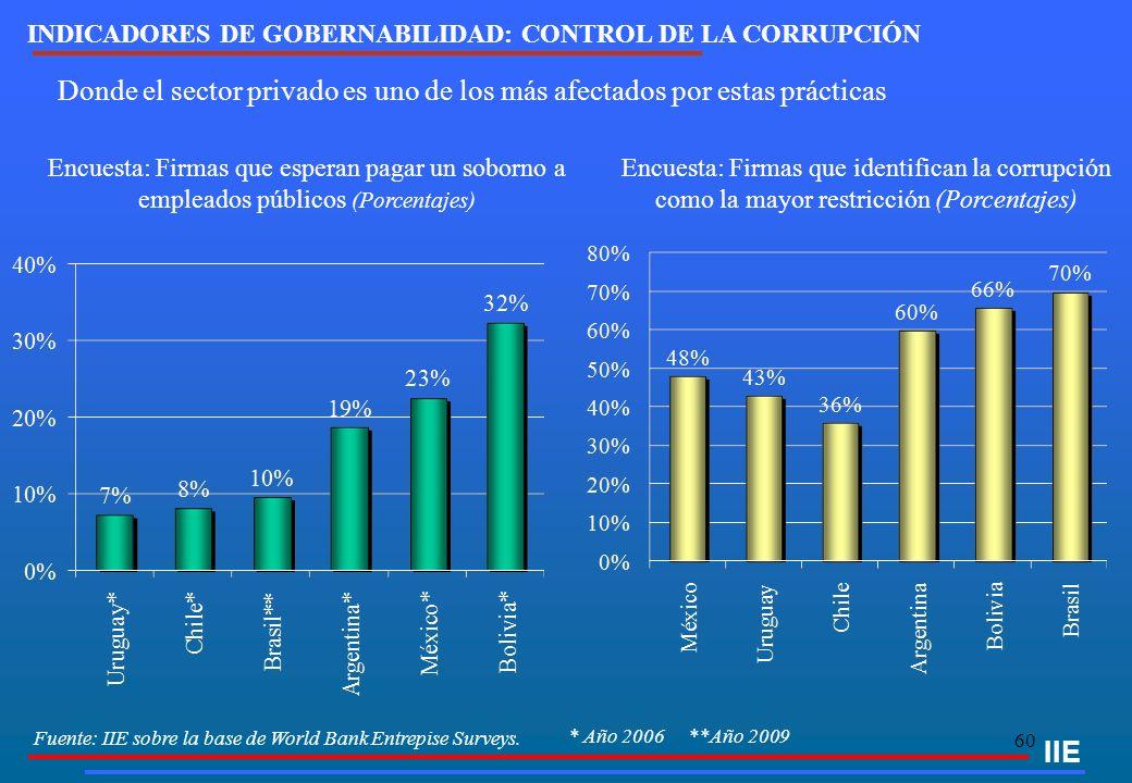 60 IIE INDICADORES DE GOBERNABILIDAD: CONTROL DE LA CORRUPCIÓN Encuesta: Firmas que esperan pagar un soborno a empleados públicos (Porcentajes) Encues