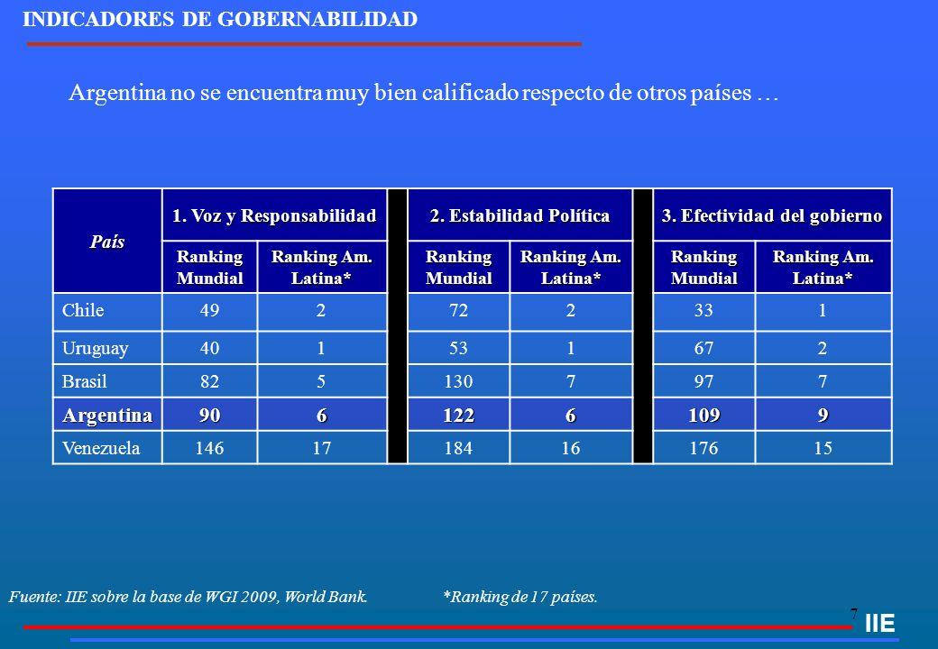 8 IIE Fuente: IIE sobre la base de WGI 2009, World Bank.