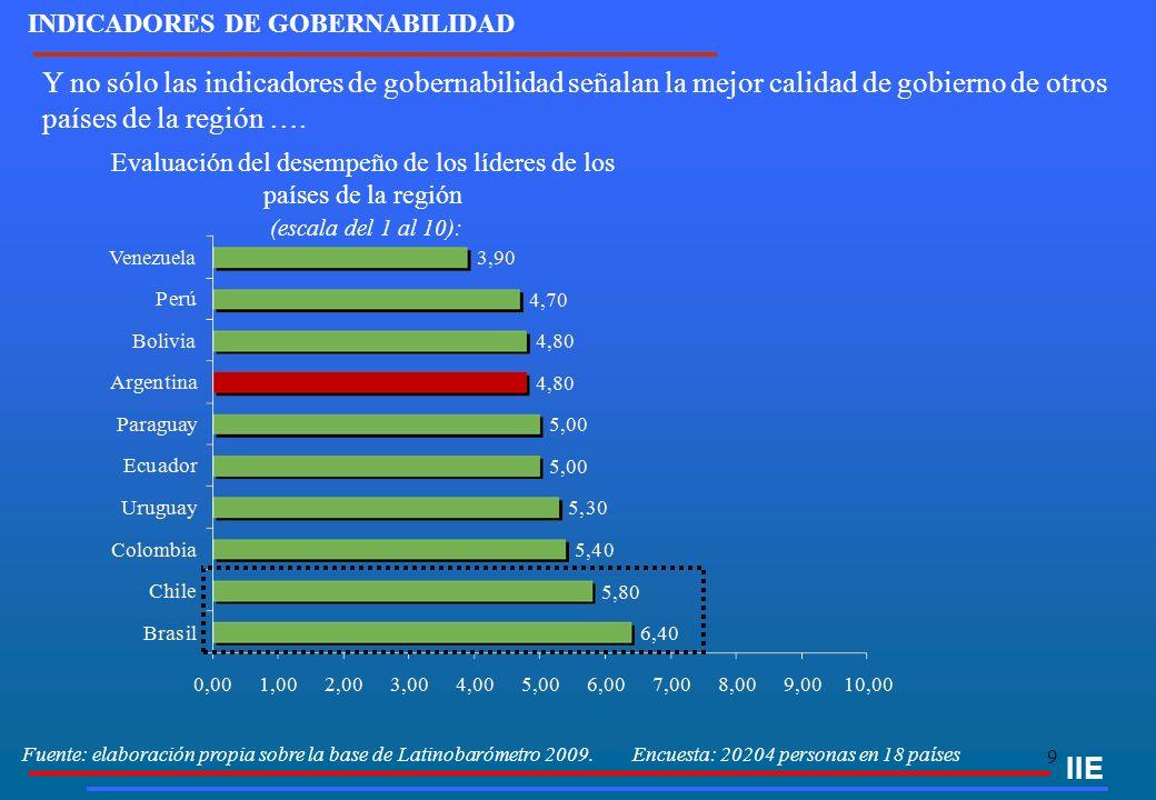 9 Fuente: elaboración propia sobre la base de Latinobarómetro 2009. Encuesta: 20204 personas en 18 países Y no sólo las indicadores de gobernabilidad