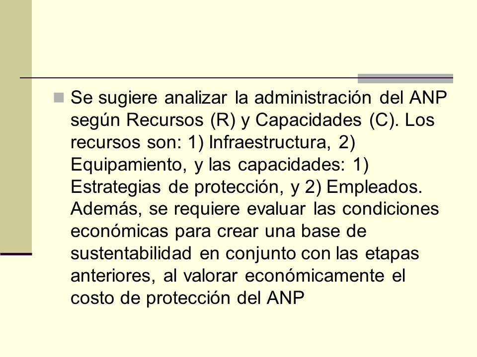 Se sugiere analizar la administración del ANP según Recursos (R) y Capacidades (C). Los recursos son: 1) Infraestructura, 2) Equipamiento, y las capac