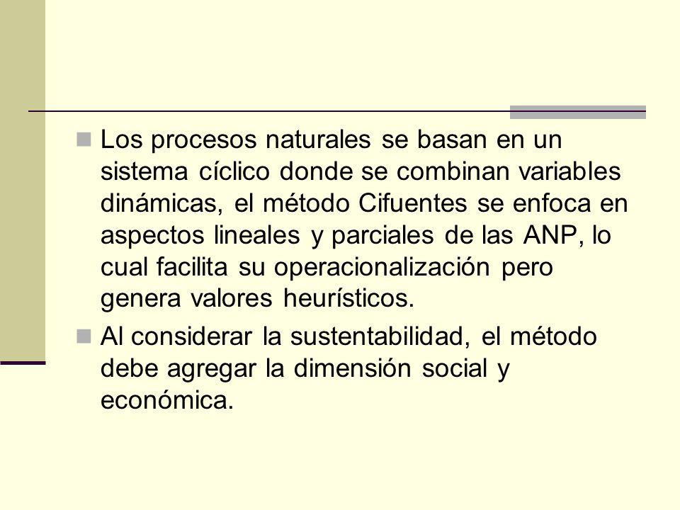 Los procesos naturales se basan en un sistema cíclico donde se combinan variables dinámicas, el método Cifuentes se enfoca en aspectos lineales y parc