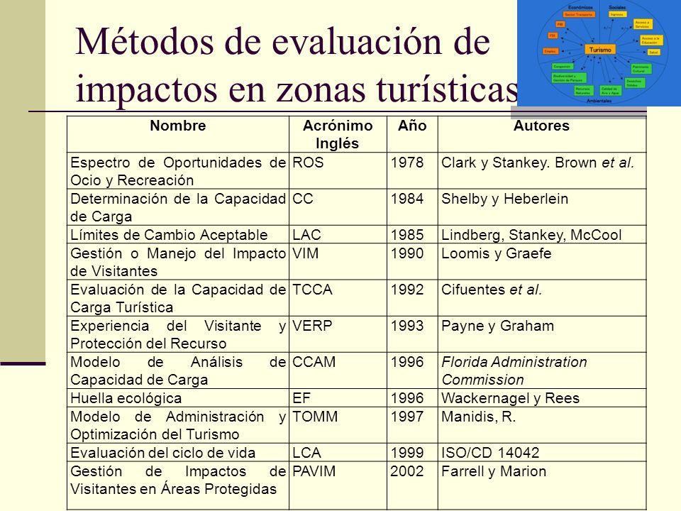 Métodos de evaluación de impactos en zonas turísticas NombreAcrónimo Inglés AñoAutores Espectro de Oportunidades de Ocio y Recreación ROS1978Clark y S