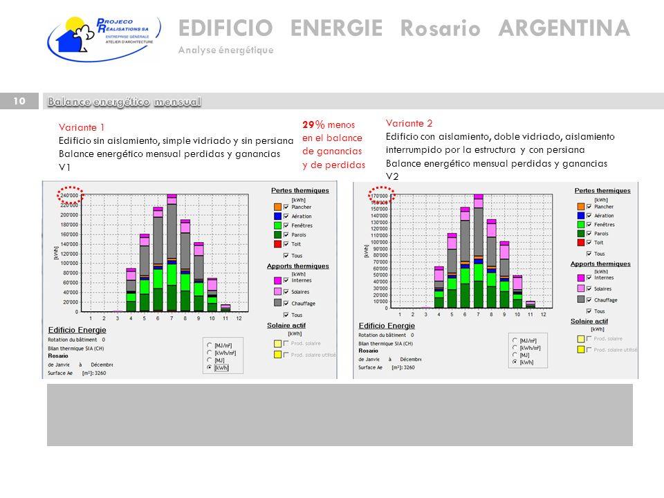 EDIFICIO ENERGIE Rosario ARGENTINA Analyse énergétique 10 Variante 1 Edificio sin aislamiento, simple vidriado y sin persiana Balance energético mensu