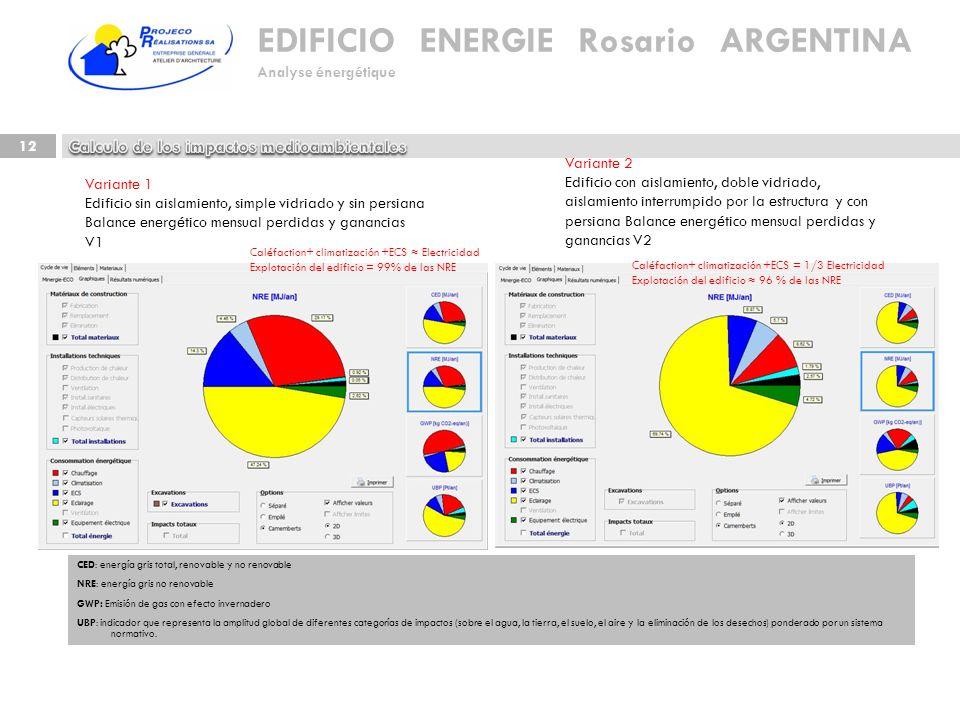 EDIFICIO ENERGIE Rosario ARGENTINA Analyse énergétique 12 CED: energía gris total, renovable y no renovable NRE: energía gris no renovable GWP: Emisió