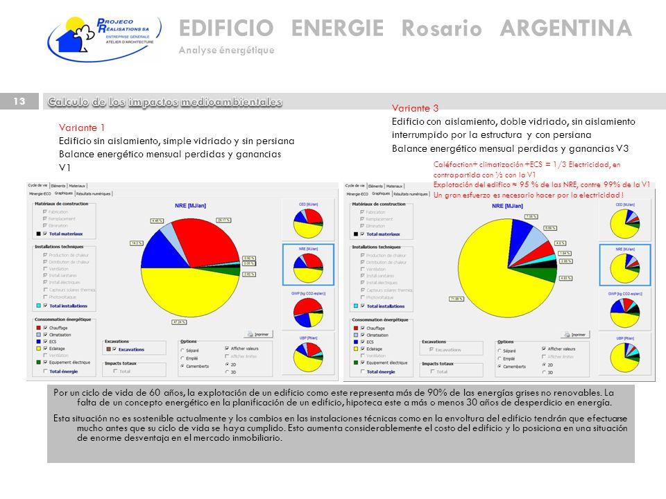 EDIFICIO ENERGIE Rosario ARGENTINA Analyse énergétique 13 Por un ciclo de vida de 60 años, la explotación de un edificio como este representa más de 9