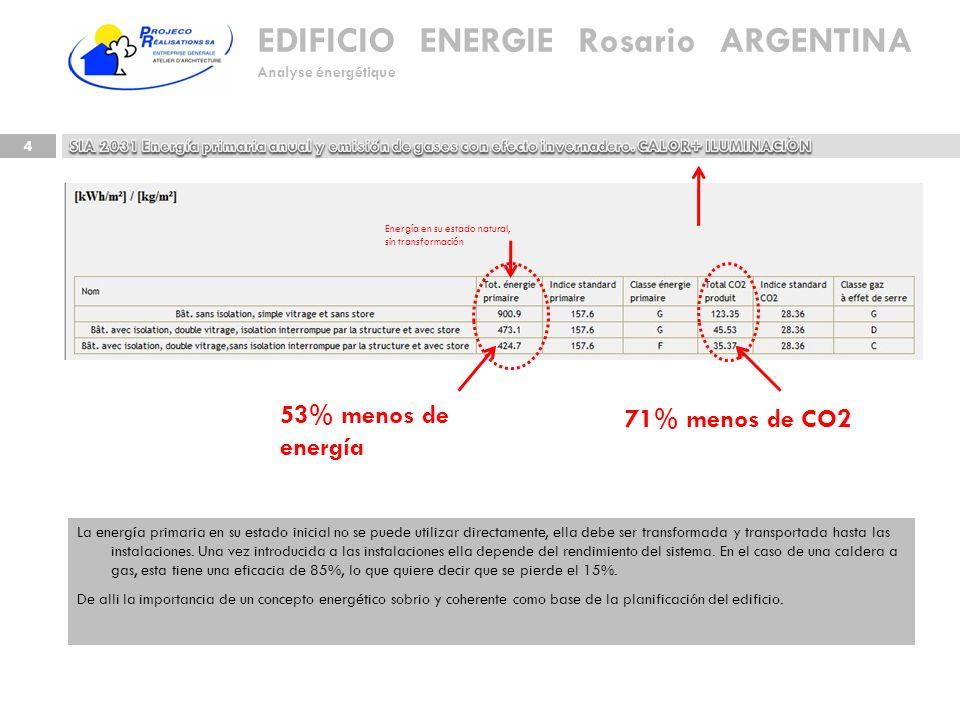 EDIFICIO ENERGIE Rosario ARGENTINA Analyse énergétique 4 La energía primaria en su estado inicial no se puede utilizar directamente, ella debe ser tra