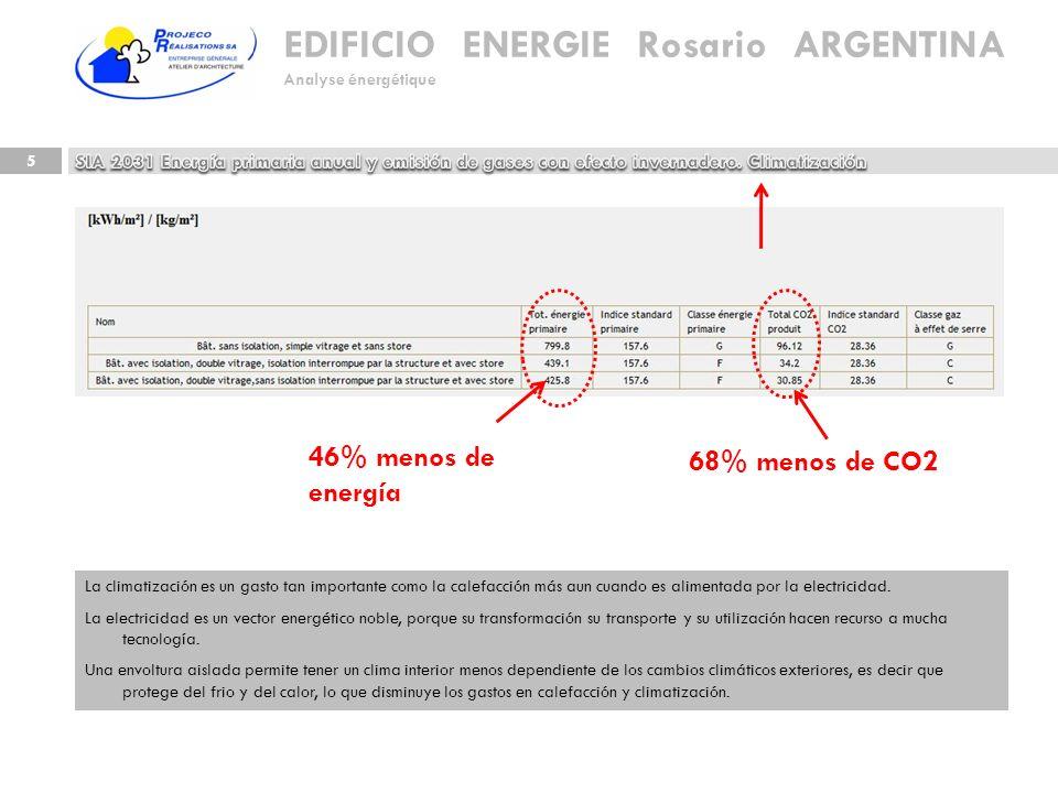 EDIFICIO ENERGIE Rosario ARGENTINA Analyse énergétique 5 La climatización es un gasto tan importante como la calefacción más aun cuando es alimentada