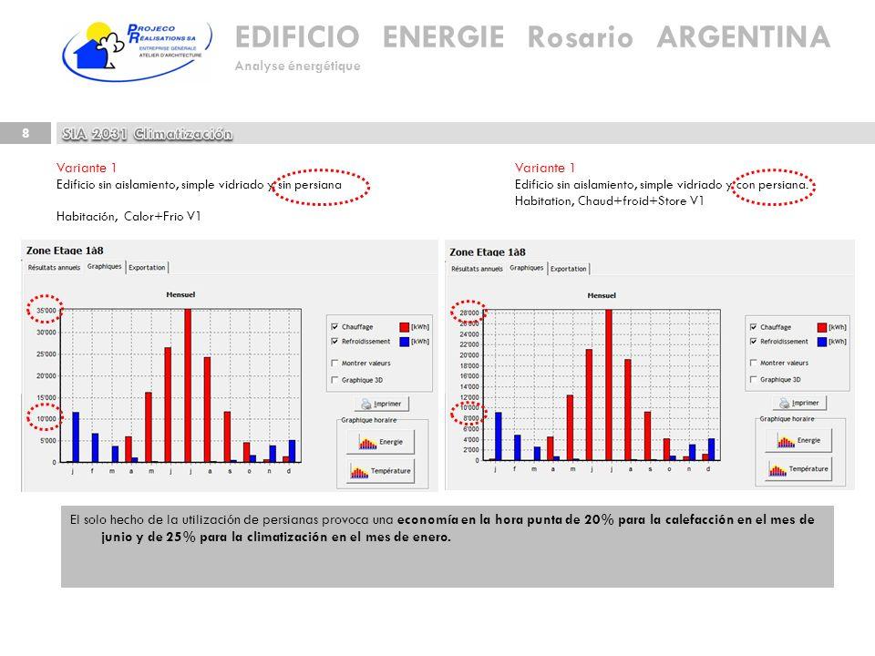 EDIFICIO ENERGIE Rosario ARGENTINA Analyse énergétique 8 El solo hecho de la utilización de persianas provoca una economía en la hora punta de 20% par