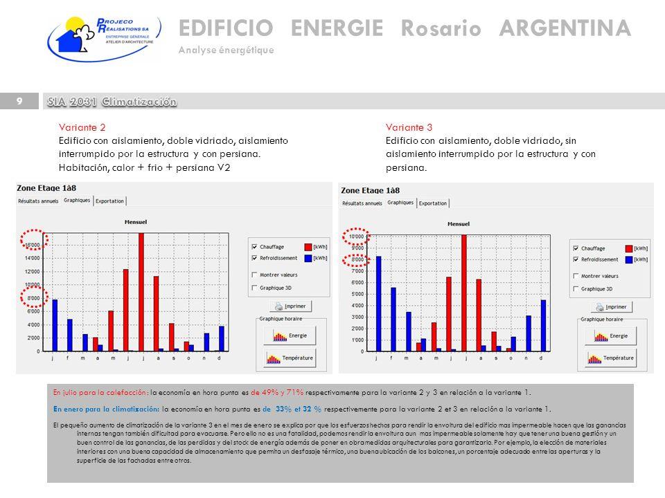 EDIFICIO ENERGIE Rosario ARGENTINA Analyse énergétique 9 En julio para la calefacción : la economía en hora punta es de 49% y 71% respectivamente para