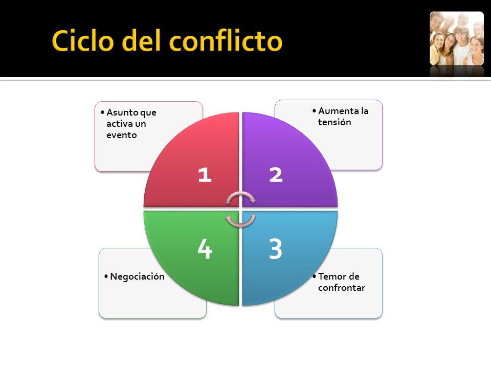 Temor de confrontar Negociación Aumenta la tensión Asunto que activa un evento 12 34