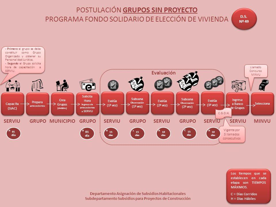 POSTULACIÓN GRUPOS SIN PROYECTO PROGRAMA FONDO SOLIDARIO DE ELECCIÓN DE VIVIENDA Departamento Asignación de Subsidios Habitacionales Subdepartamento S