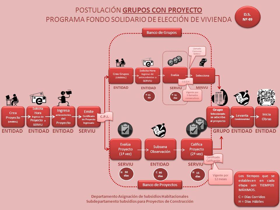 POSTULACIÓN GRUPOS CON PROYECTO PROGRAMA FONDO SOLIDARIO DE ELECCIÓN DE VIVIENDA Departamento Asignación de Subsidios Habitacionales Subdepartamento S